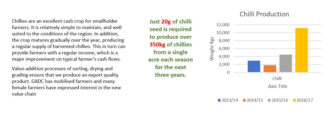 chilli-section